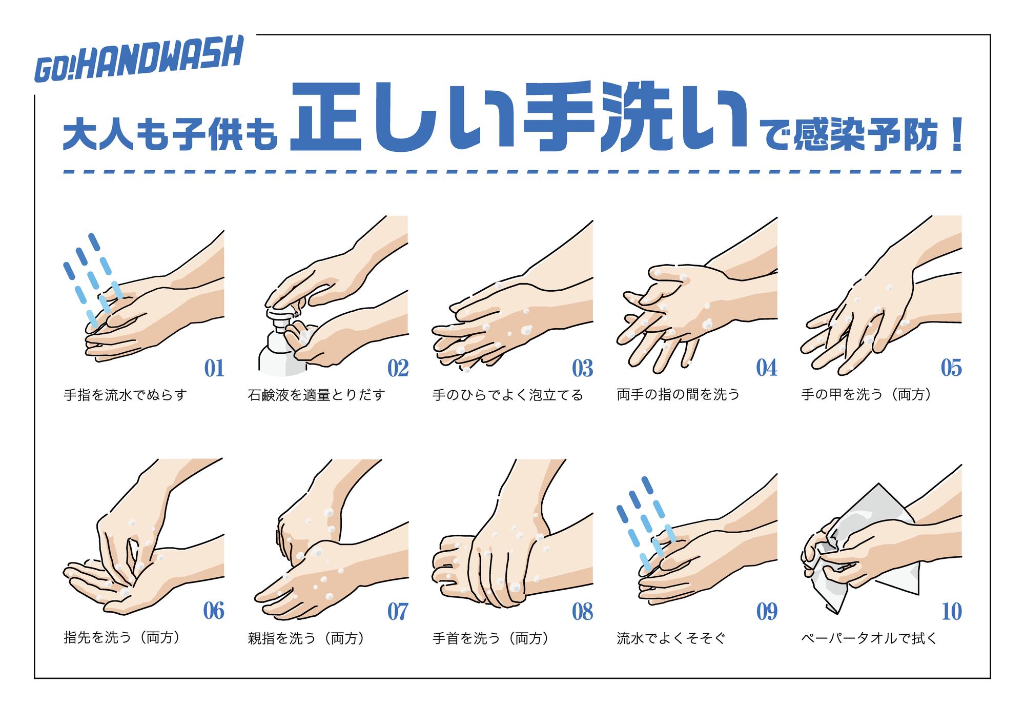 手洗いの手順
